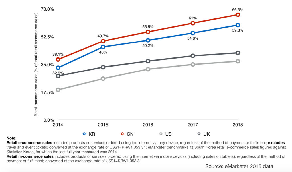 south korea retail mobile commerce as a percentage of retail e-commerce in south korea china us and uk 2014 2018