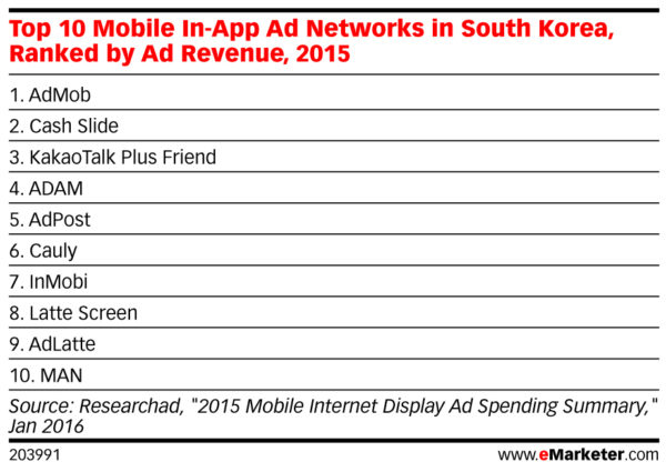 top 10 mobile in app ad networks in south korea by ad revenue 2015