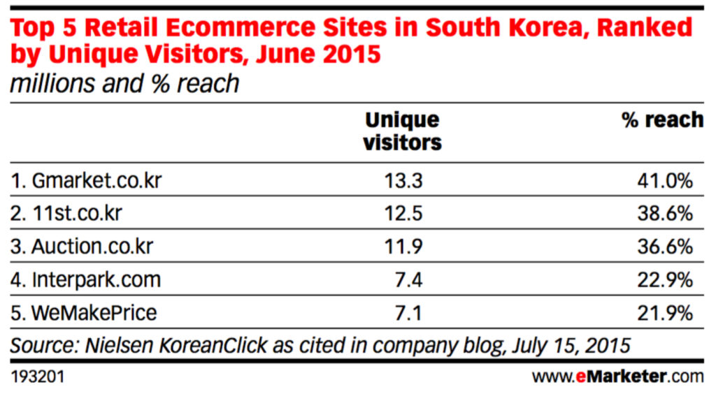 top 5 retail ecommerce site in south korea in terms of unique visitors 2015