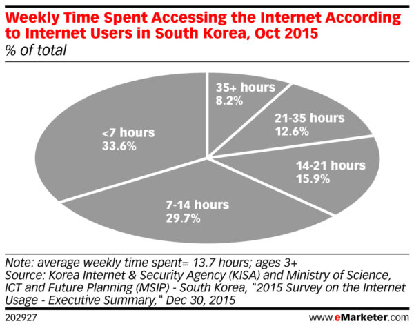 weekly time spent accessing the internet in south korea Oct 2015