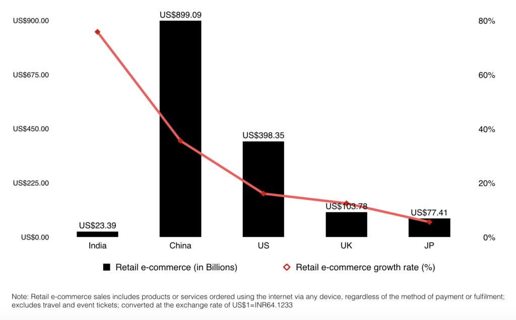 India retail e-commerce vs other countries worldwide us uk japan china in 2016