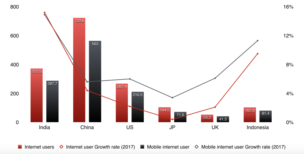 Indian internet users and mobile internet users in 2016 vs China US Japan UK and Indonesia