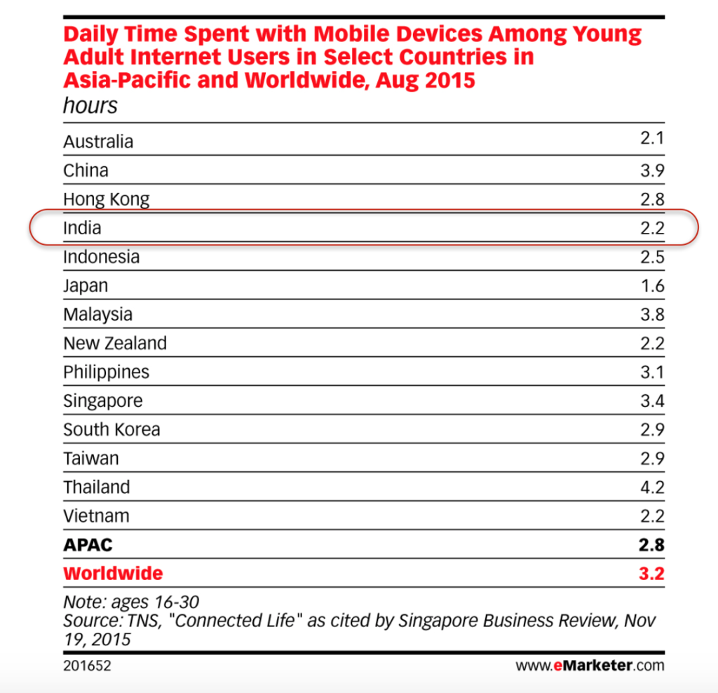 daily time spent with mobile devices amongst young adult internet users in India and other apac countries