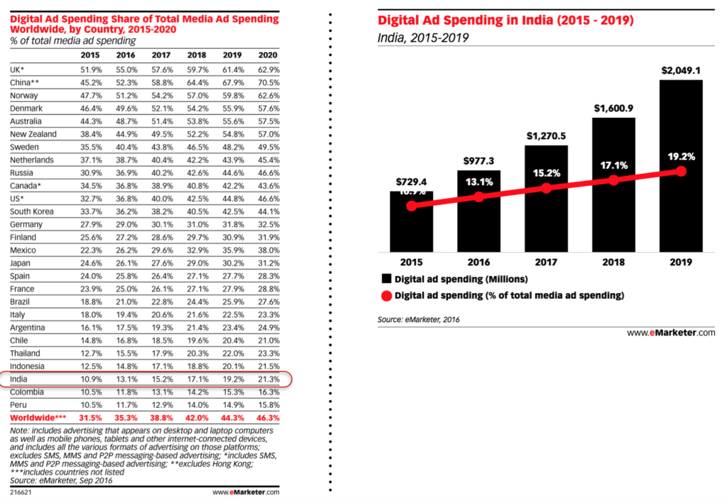 digital ad spend in india in total ad spend and other worldwide markets in 2016 - 2019
