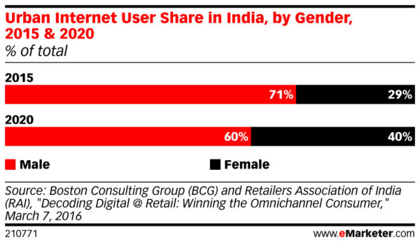 urban internet users in india by gender 2015 - 2020