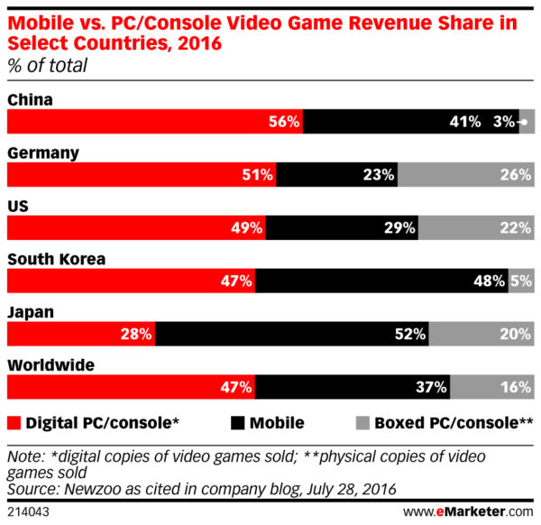 Mobile vs. PC or Console Video Game Revenue Share in Select Countries 2016