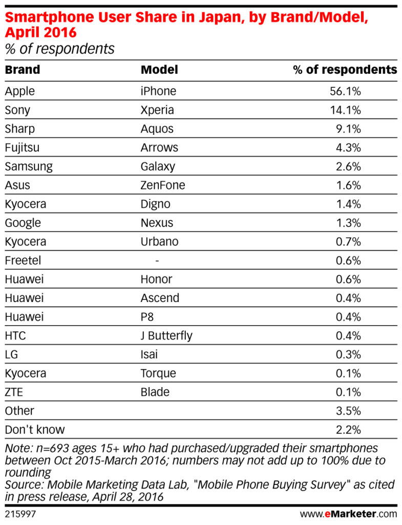 Smartphone User Share in Japan by Brand:Model April 2016