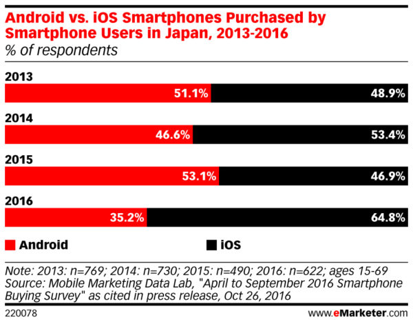 android vs ios smartphone market share in japan dec 2016