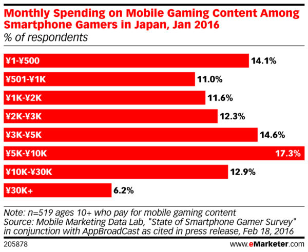average monthly spend by mobile gamers in japan