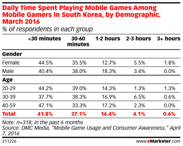 daily time spent playing games amongst mobile gamers in south korea march 2016