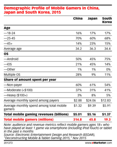 demographic profiles of mobile gamers in south korea china japan dec 2015 v2