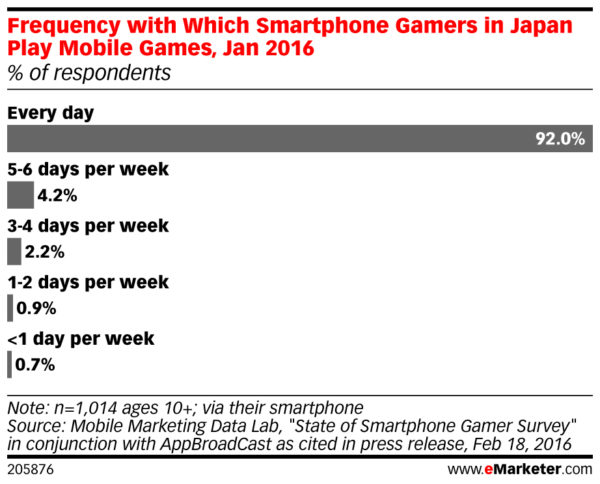 frequency that smartphone mobile gamers in japan play games in 2016