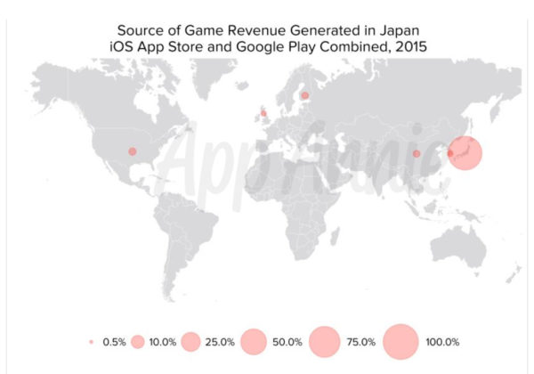 game revenue generated in japan 2015