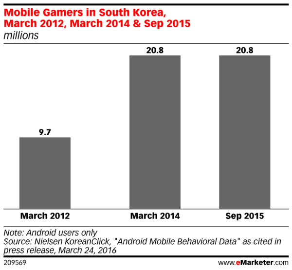 mobile gamer population in south korea