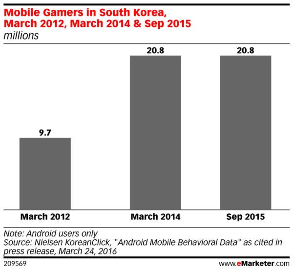 mobile gamer population in south korea