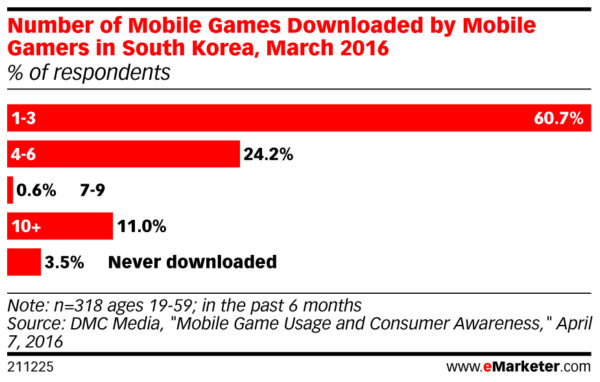 number of mobile games downloaded by mobile gamers in south korea per month march 2016