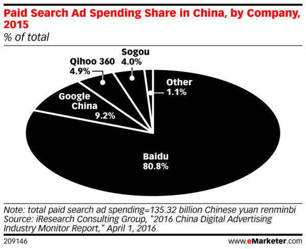 paid search ad spend in China by search engine