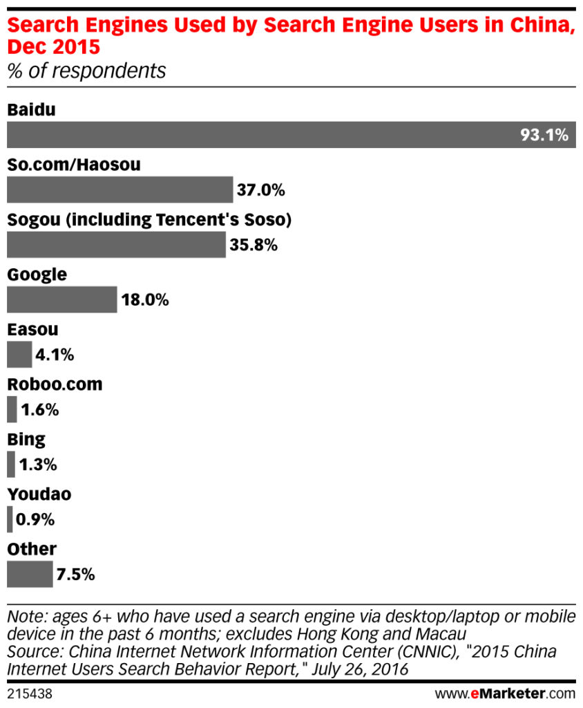 search engine market share in China dec 2016