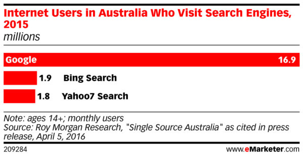 search engine market share in australia dec 2016