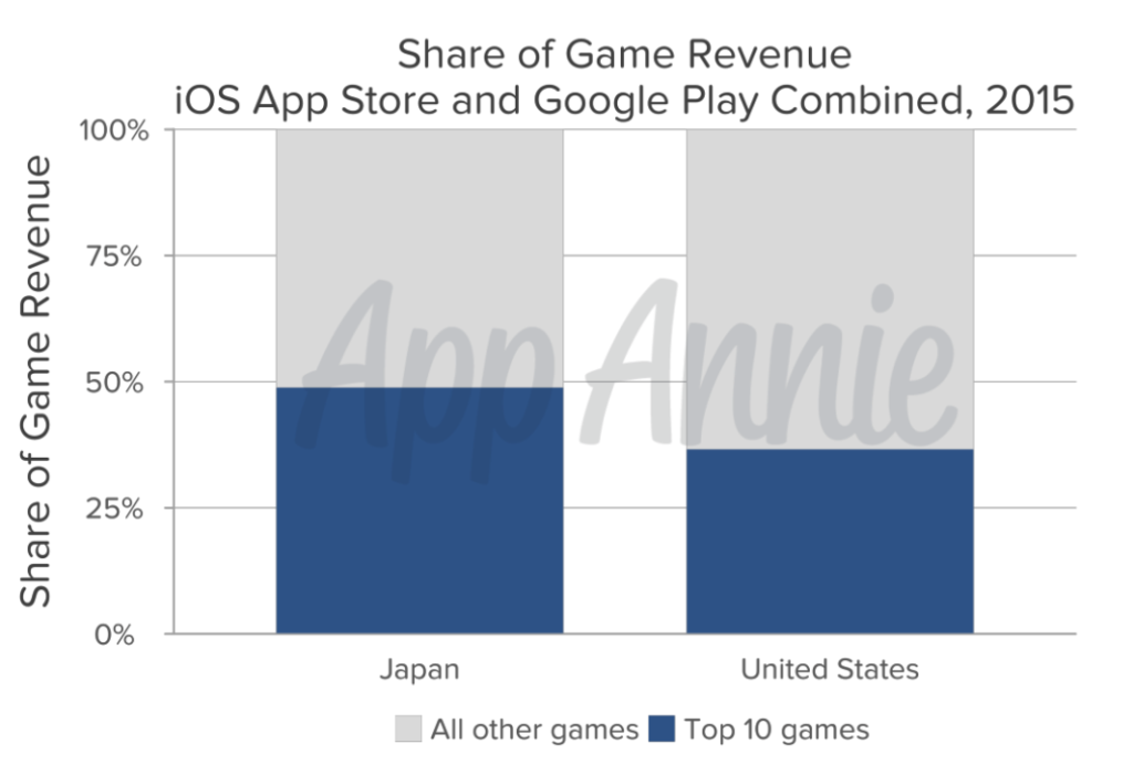 share of top 10 mobile games in japan vs all other games