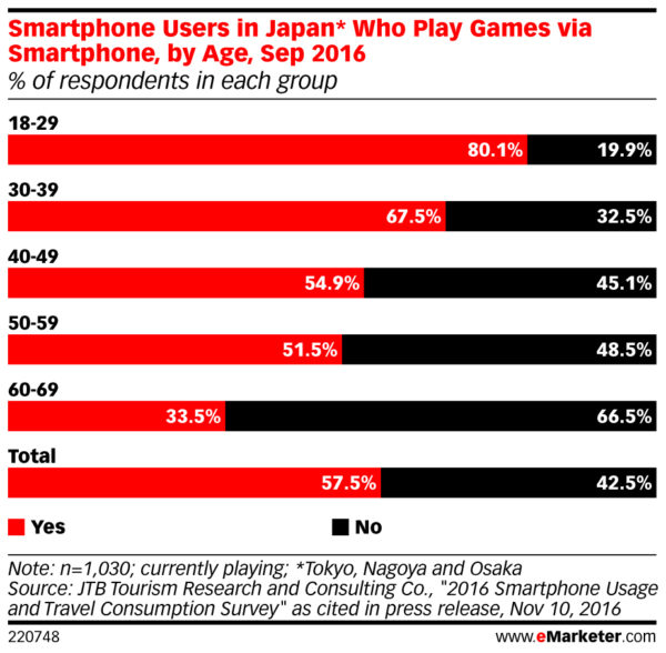 smartphone gamers in japan by age group