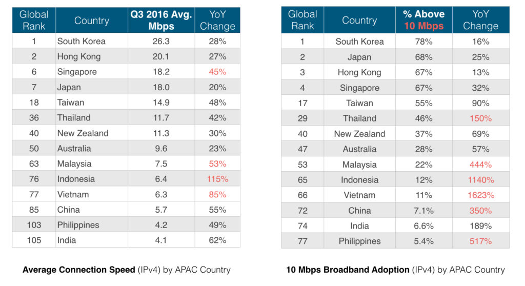 average internet connection speed and mobile internet connection speed across countries in APAC