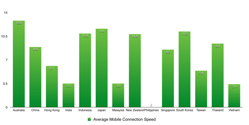 average mobile connection speed across countries in APAC