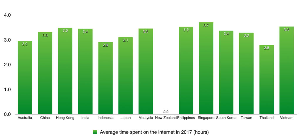 average time spent online by internet users across apac countries in 2017