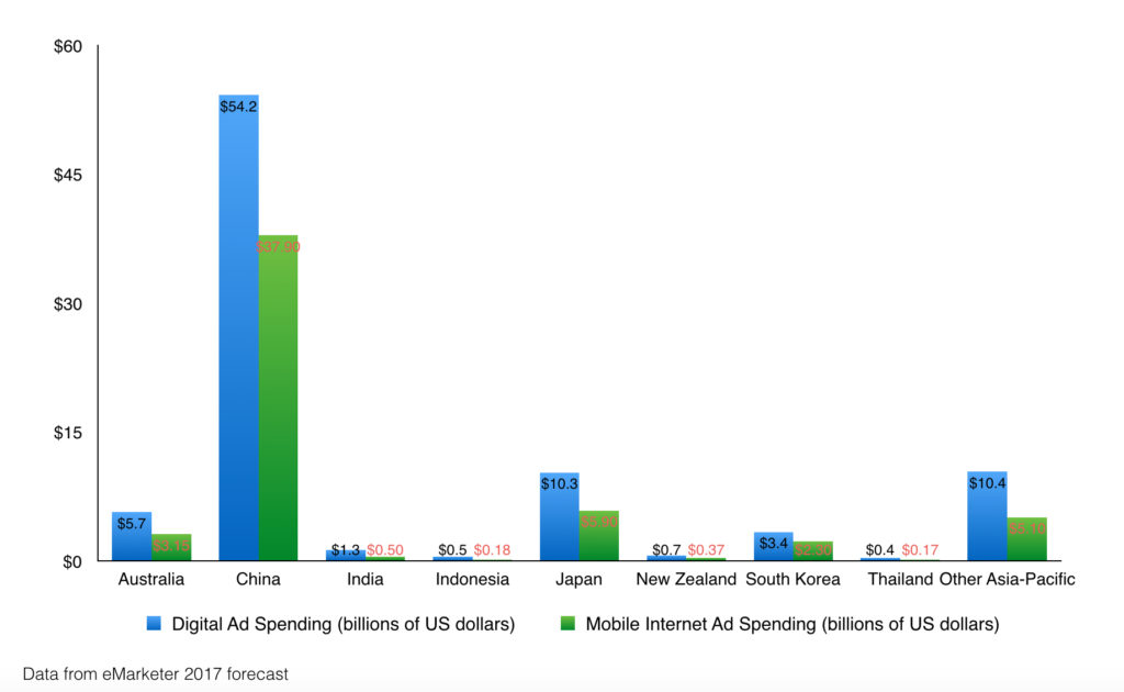 digital ad spend and mobile ad spend in apac countries in 2017