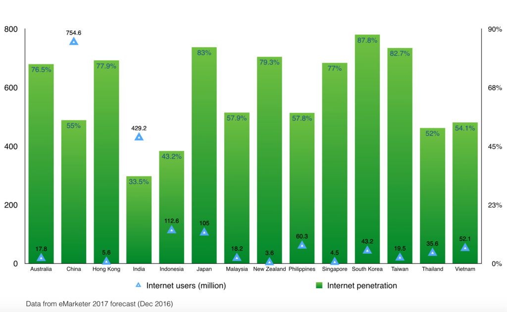 internet user and penetration in APAC countries in 2017