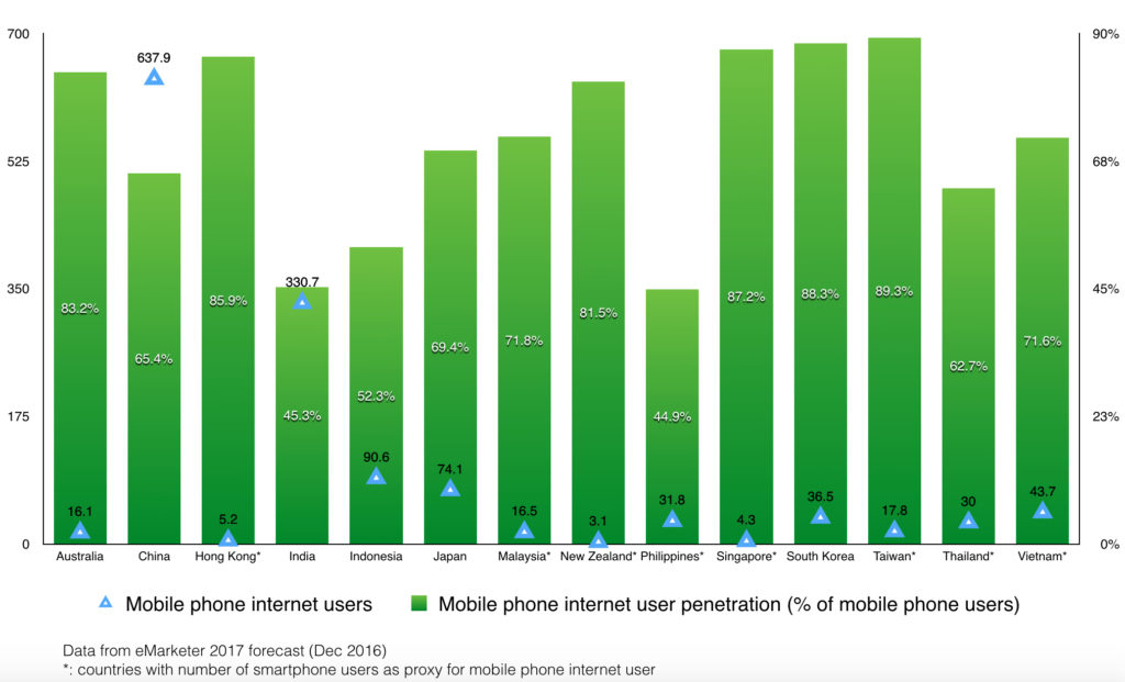 mobile phone internet users and penetration in apac countries for 2017