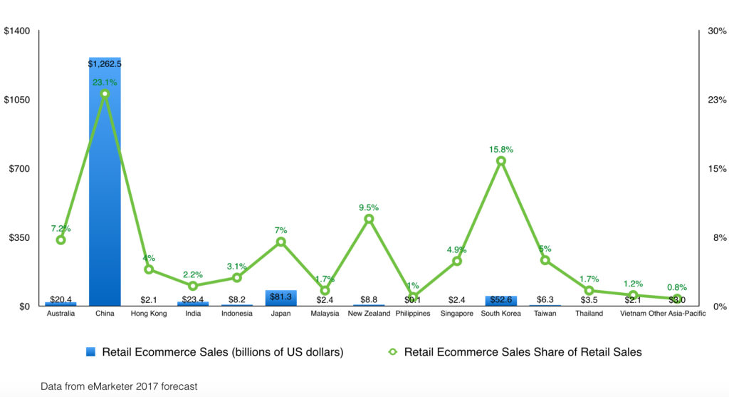 retail e-commerce revenue across countries in apac in 2017