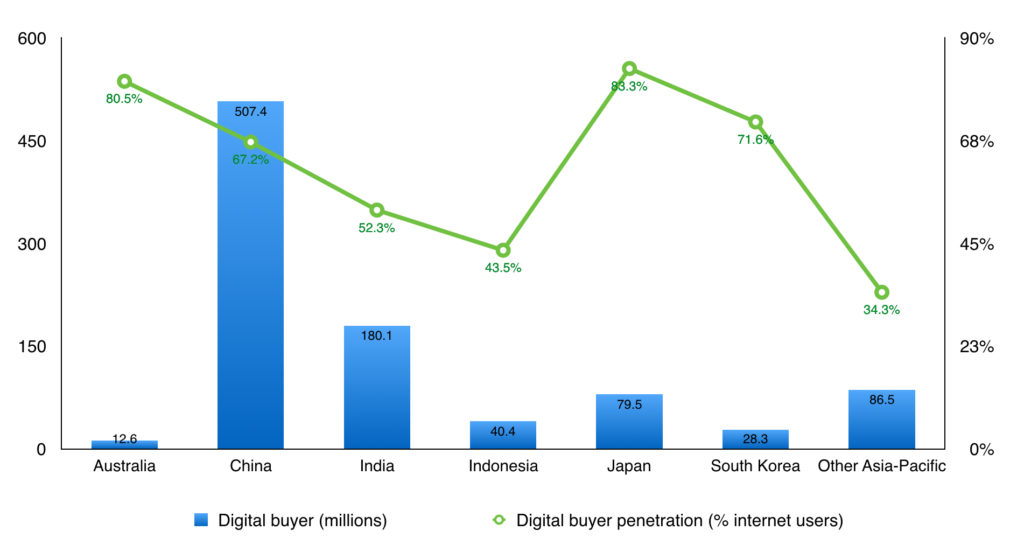 the number of digital buyer and their penetration across apac countries