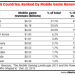 top 10 countries ranked by mobile game revenue 2015