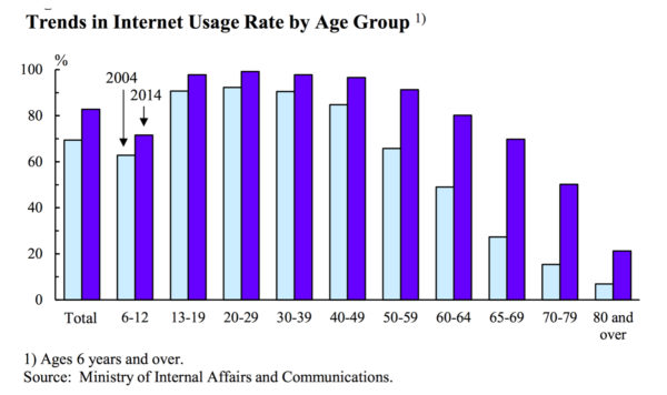 japan internet usage by age group