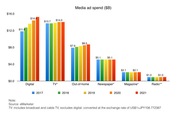 media ad spend for tv digital out of home and other media in japan 2017