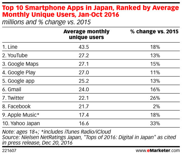 top 10 smartphone apps in japan ranked by monthly unique users 2016