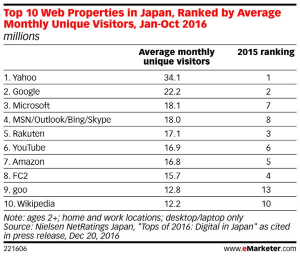 top 10 web properties in japan based on monthly unique users 2016