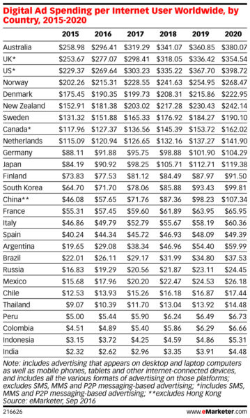 digital ad spend per internet users world wide 2017