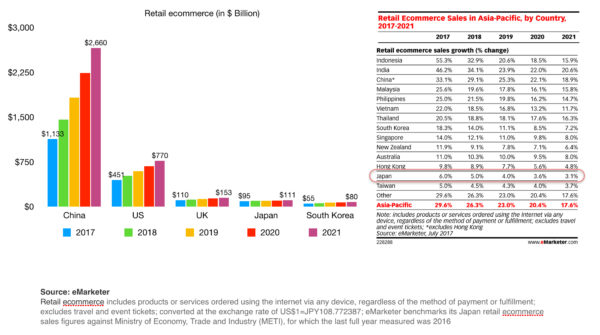 japan ecommerce vs china us uk and south korea from 2017 - 2020