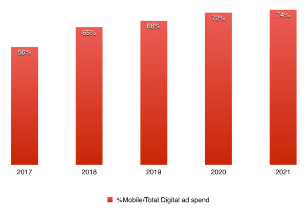 mobile ad spend in japan as percentage of digital ad spend 2017 - 2020