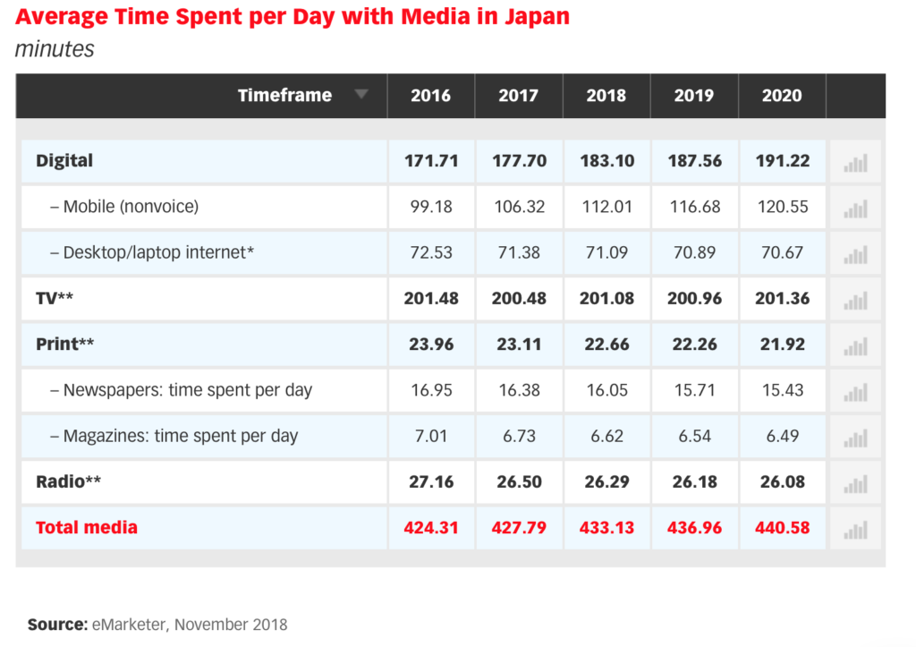 Average Time Spent per Day with Media in Japan for digital tv print radio 2018 - 2020
