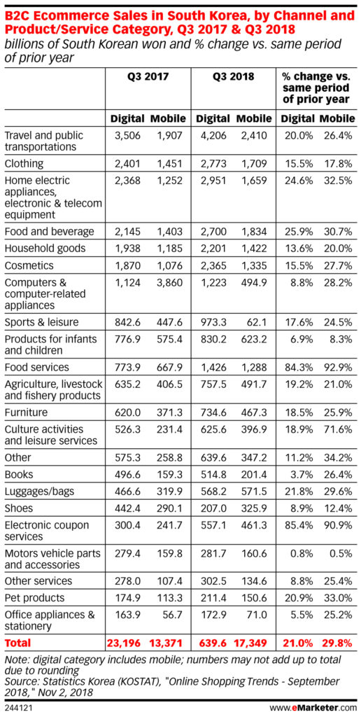 B2C ecommerce sales in south korea by product service category q3 2017 Q3 2018