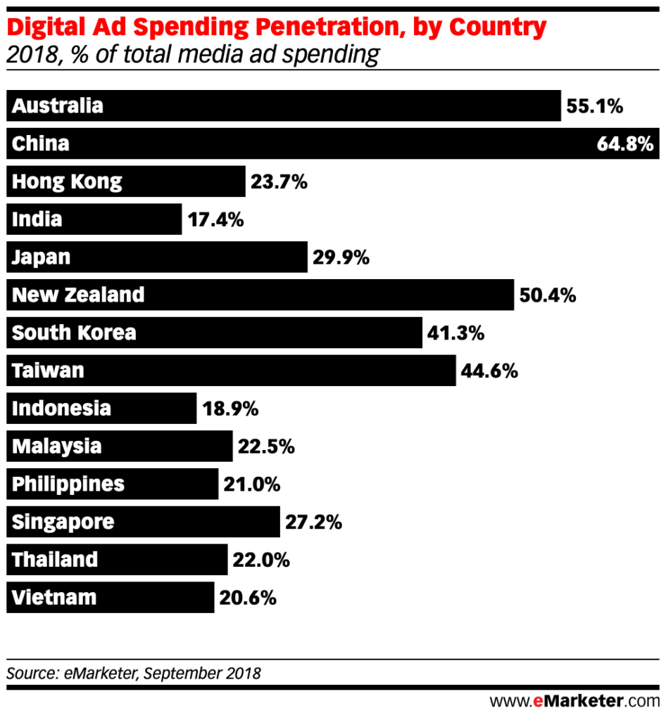 Digital Ad Spending Penetration by country in apac dec 2018 vietnam