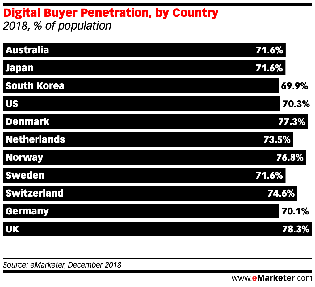 Digital Buyer Penetration by country dec 2018