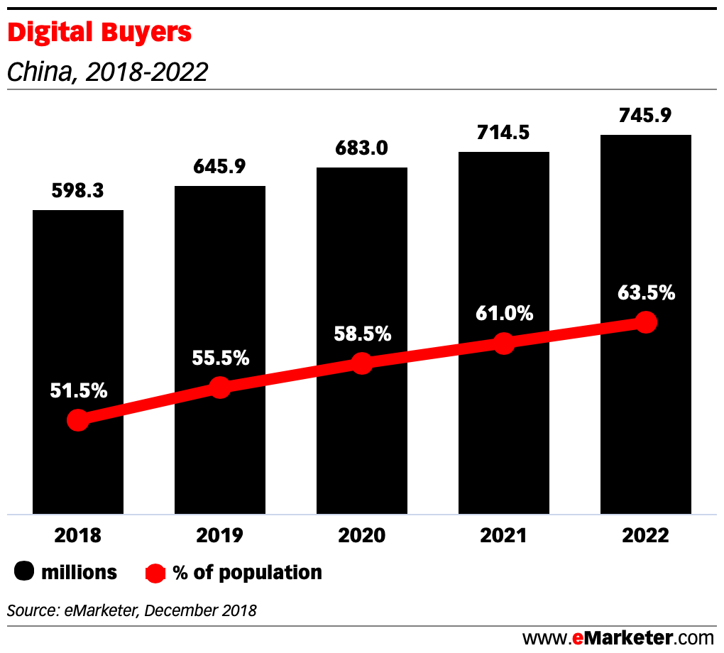 Digital Buyers in china 2018 - 2022