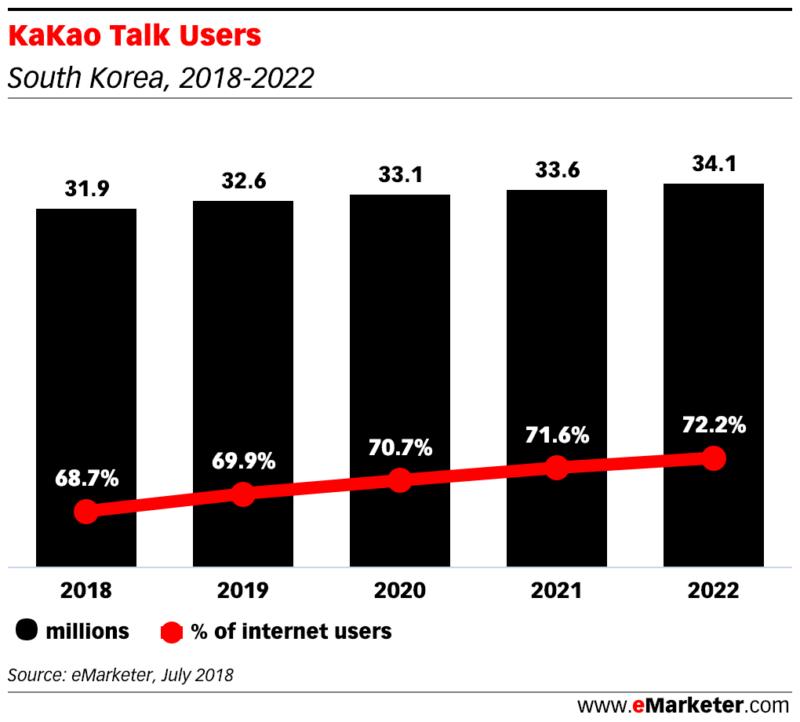 KaKao Talk Users in south korea 2018 2022