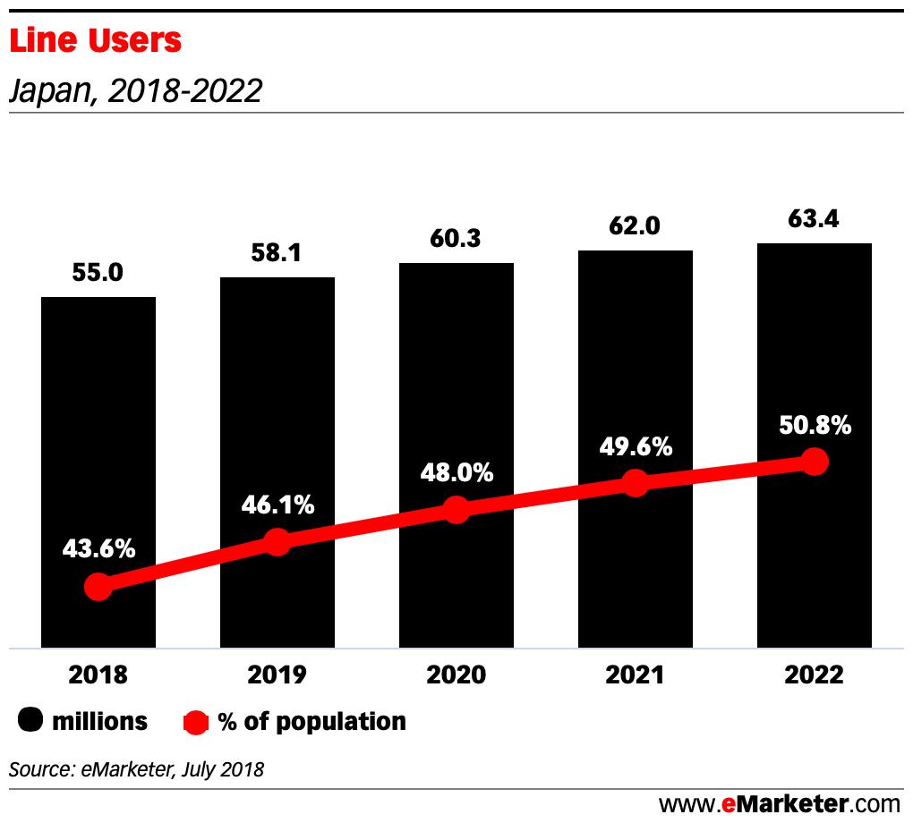 Line Users japan 2018 2022