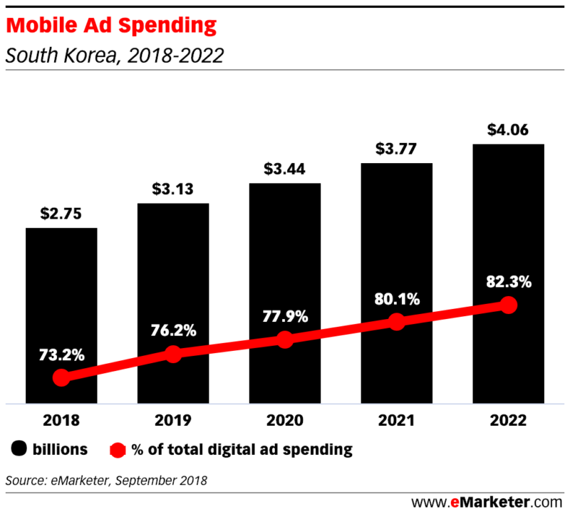 Mobile Ad Spending in south korea 2018 - 2022
