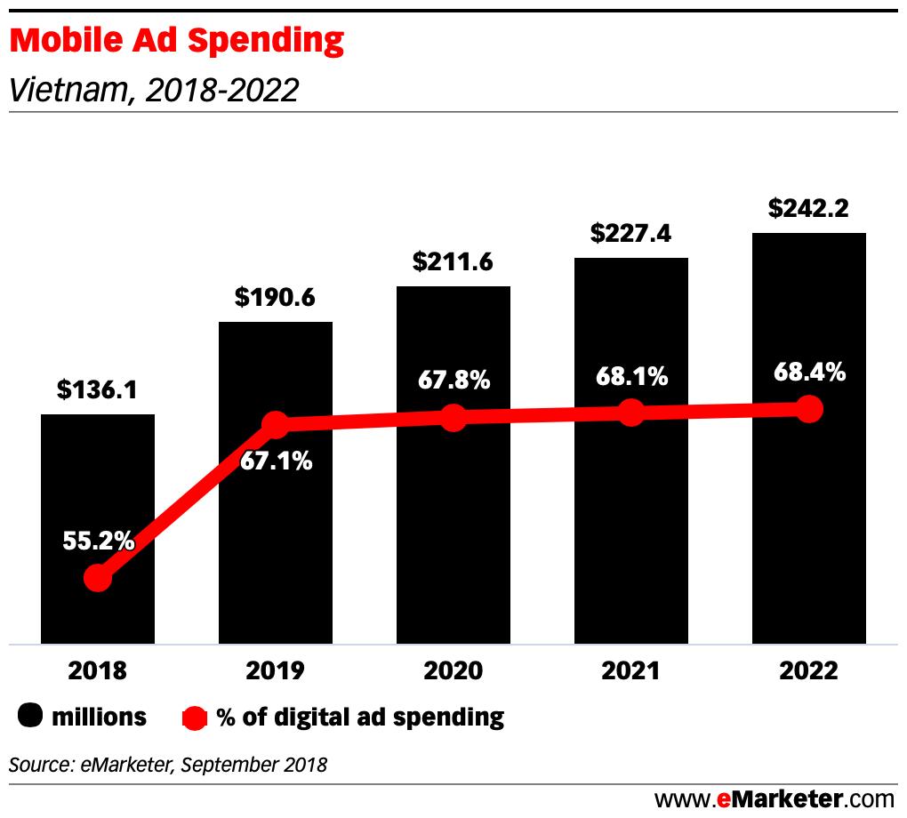 Mobile Ad Spending vietnam 2018 2022